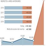 SPN INE Figures for Deaths